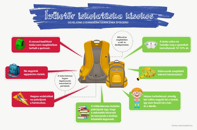 Az izületőr.hu infografikája