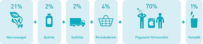 Az Unilever ökológiai lábnyoma