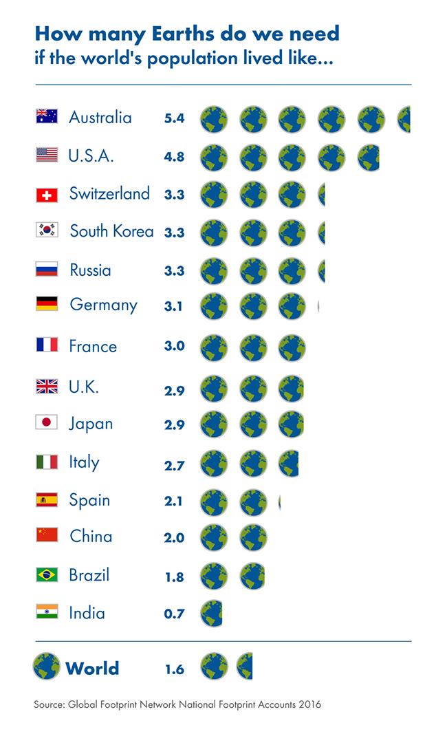 Hány Földre lenne szükségünk, ha a világon mindenki úgy élne ahogyan ezekben az országokban